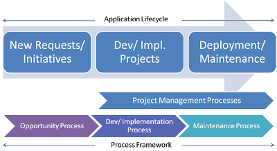 Application Lifecycle Management Framework