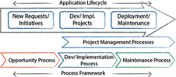 Just what is Application Lifecycle Management? ALM Revisited!