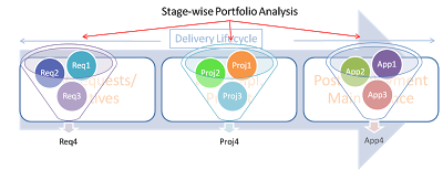 The Other (and very real) Benefits of Application Lifecycle Management!