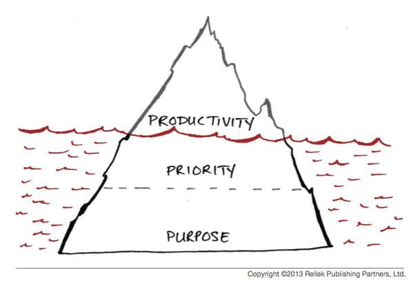 Purpose – The Hidden Lever of Productivity?
