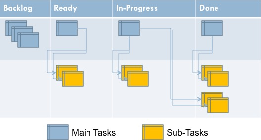 How Granular should my (Personal) Kanban Board be?