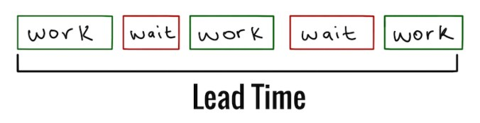 Lead Time Breakdown