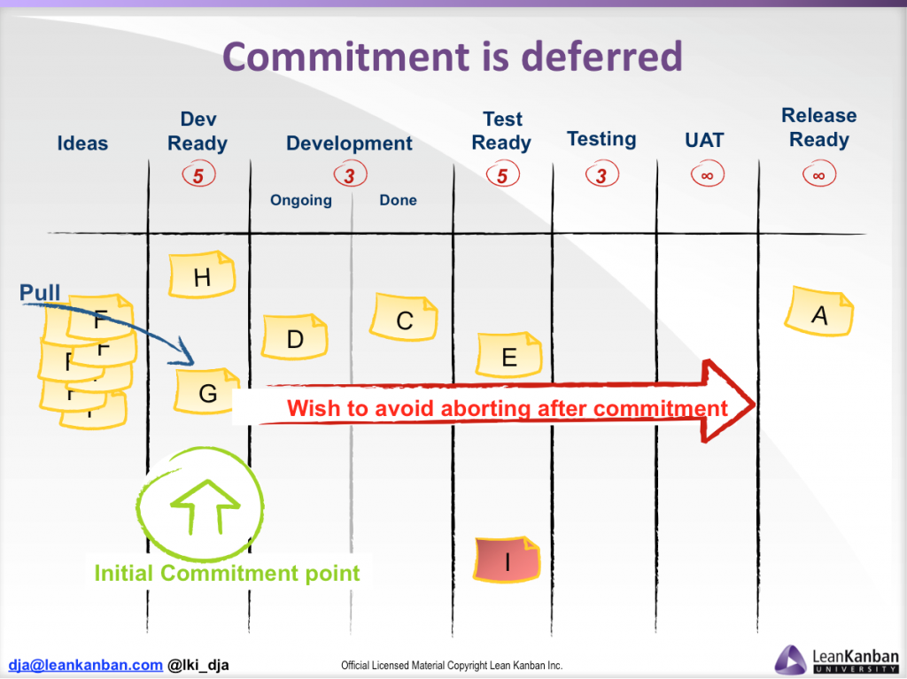 Kanban 2 Phase First Commit Point