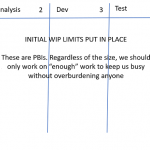 Scrum With Kanban WIP Limits
