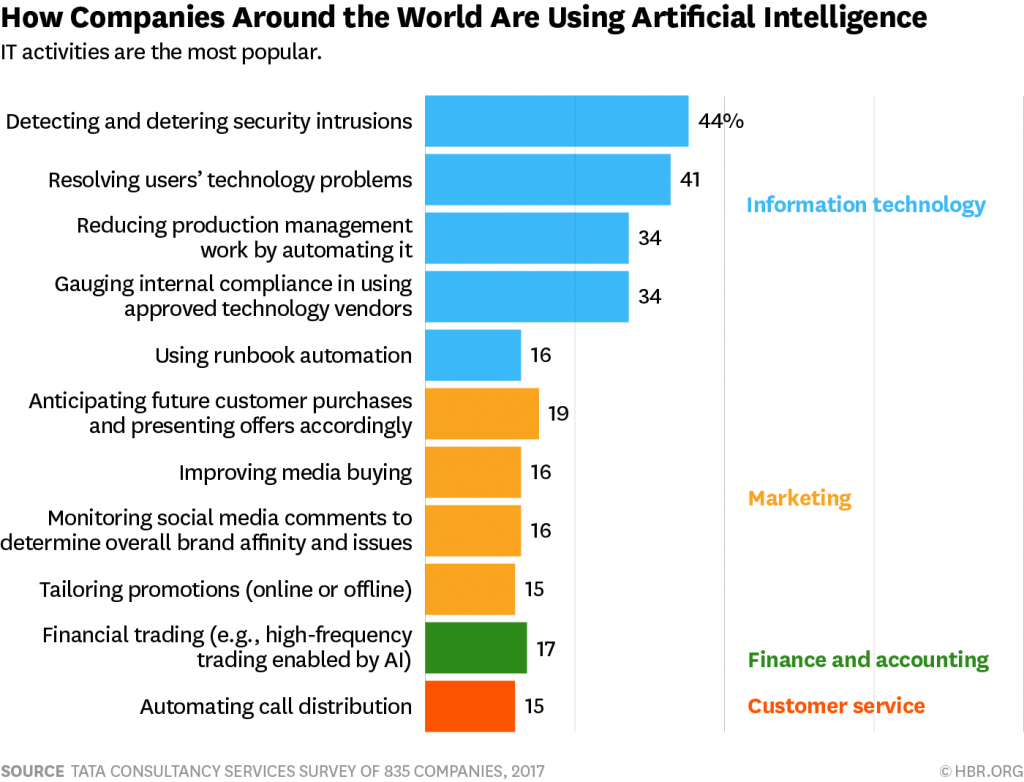How Companies use AI - TCS