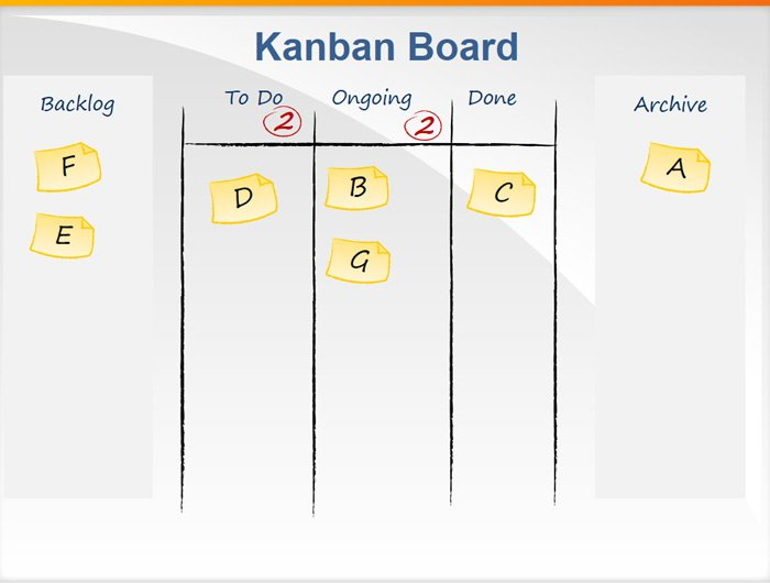 The Difference Between The Kanban Method and Scrum