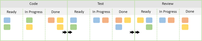 Due Dates in Kanban Systems