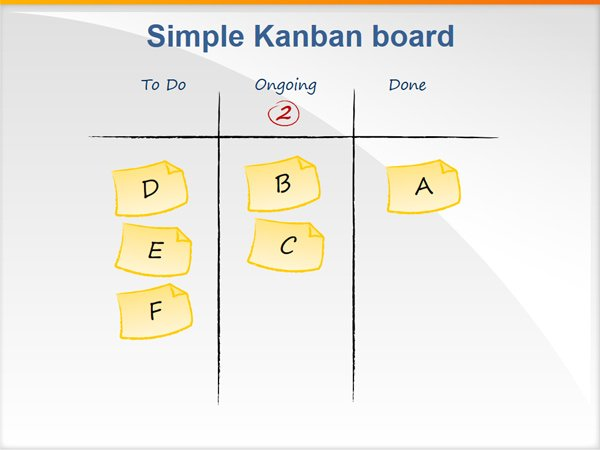 Has Kanban truly arrived for Project Management?