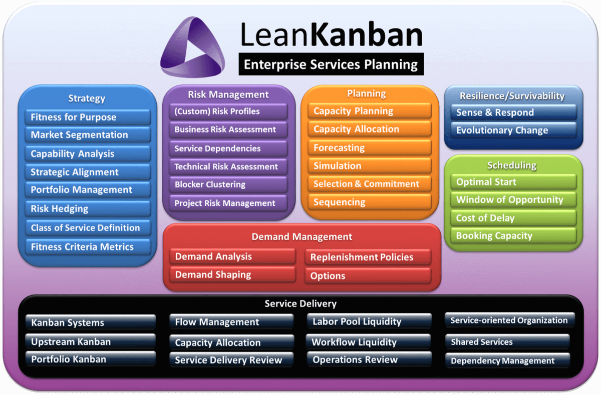 Enterprise Services Planning with Kanban