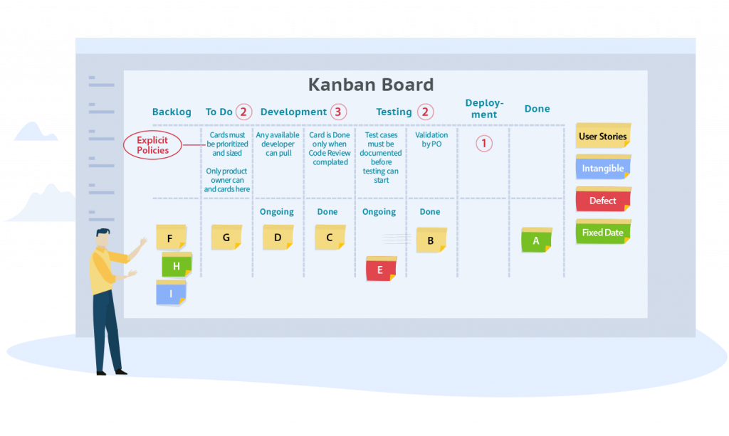 What Is Kanban? 📚 Comprehensive Overview Of The Kanban Method