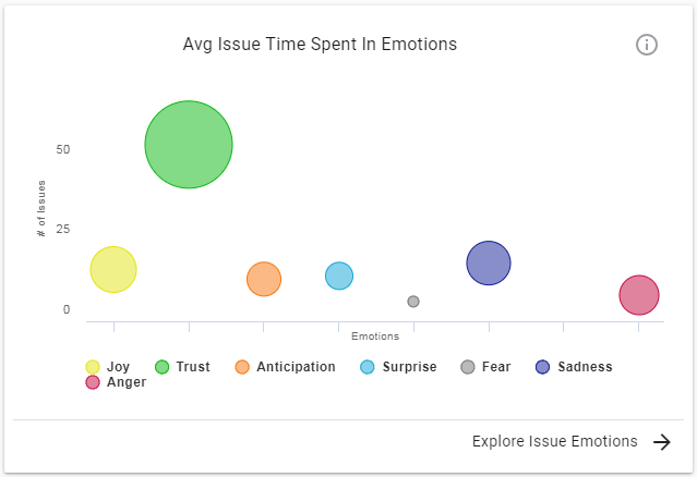 Team Emotion Chart