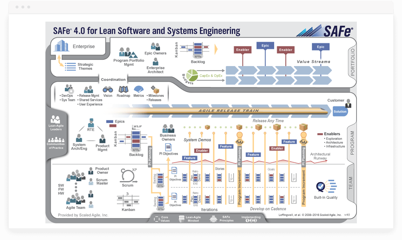 Scaled Agile Framework - Big Picture