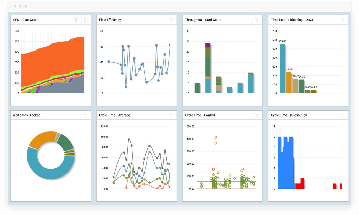SwiftKanban Analytics Dashboard