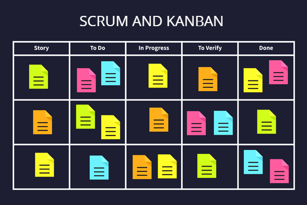 ifference between the Kanban Method and Scrum