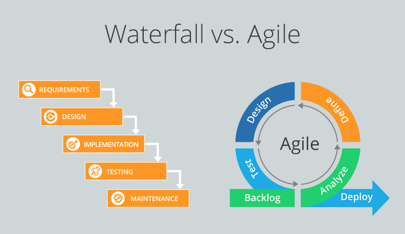 Waterfall vs. Agile methodologies