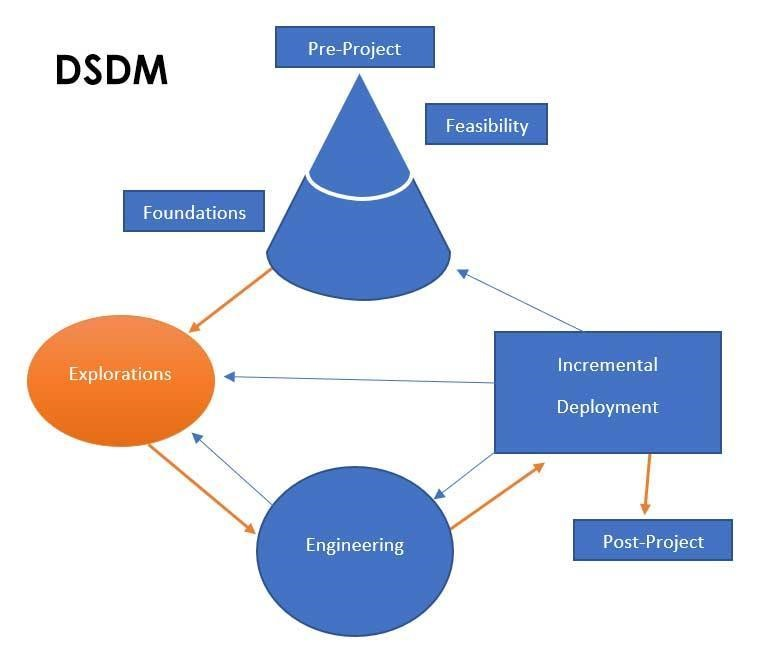 Dynamic Software Development Methodology (DSDM)