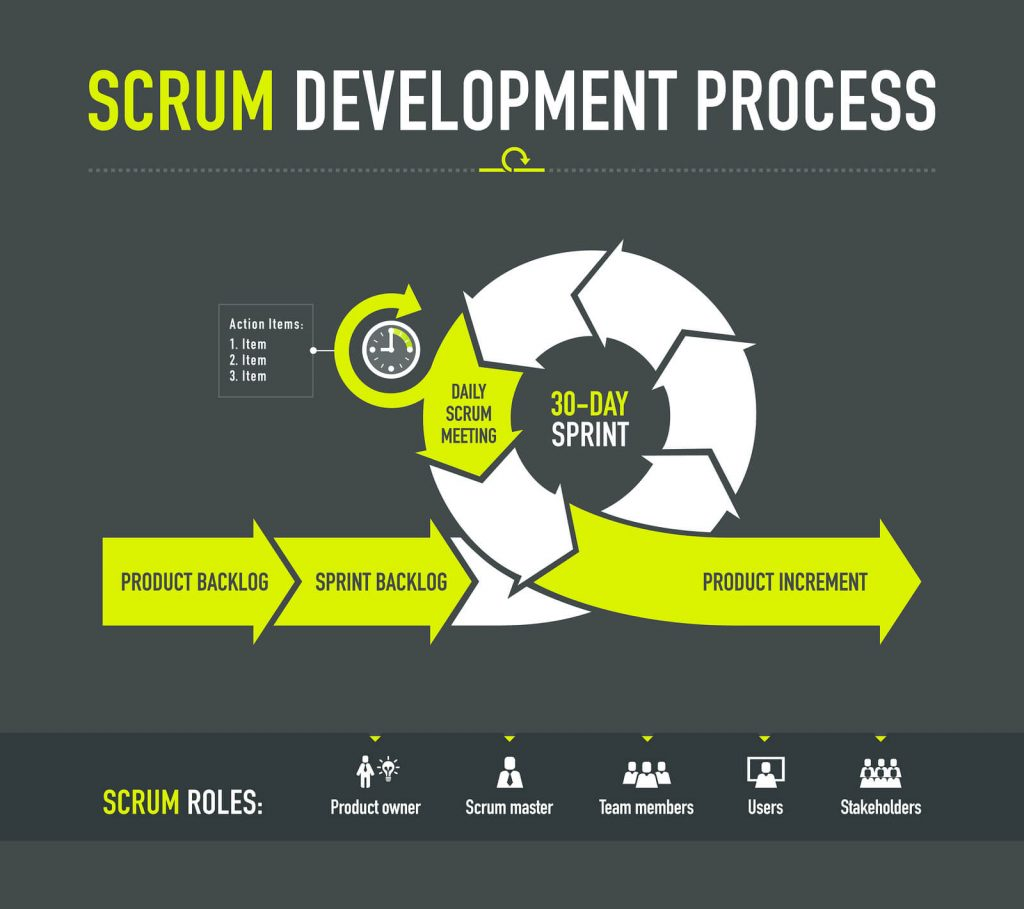 Scrum Development